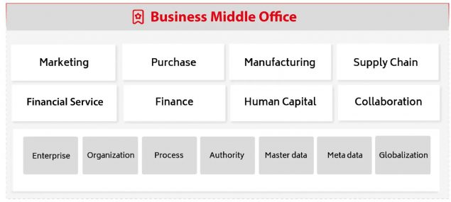 yonyou-business-middle-office-01